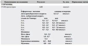 Какая может быть причина, что прогестерон упал?