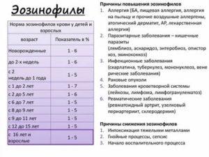 Все показатели в пределах нормы, кроме эозинофилов, что со мной?