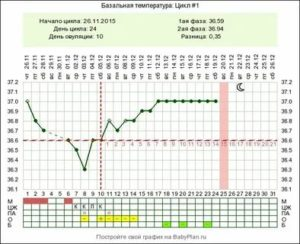Опасна ли температура 37 на 6-й неделе?