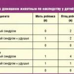 Кровянистые выделения на протяжение месяца после потери девственности