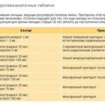 Анализ на сифилис и ВИЧ